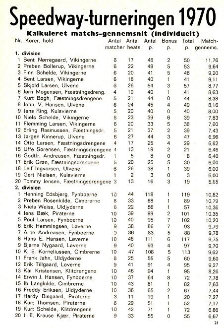 1970 kørte Piraterne 2. division. Jens Bæk er bedste Pirat som nr. 4, men også Hardy Bisgård, Kurt Thomsen og Krause kommer på listen som nr. 17,18 og 20.