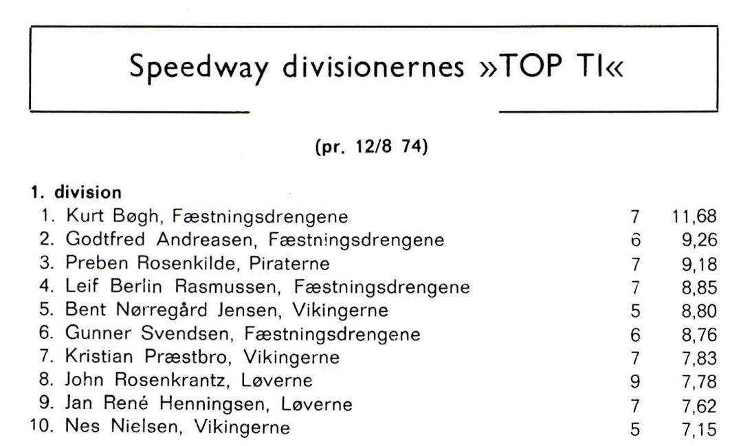 1974 er nok ikke den endelige liste, men 12/8 må være tæt på slutningen af turneringen. Det år har Piraterne store vanskeligheder, men Rosenkilde ligger smukt her på 3. pladsen.