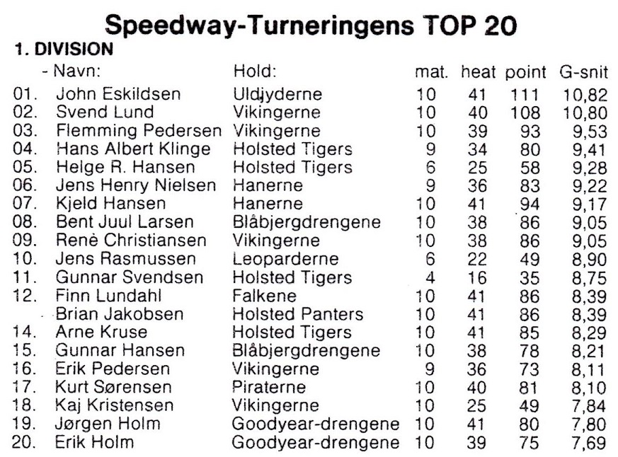 1980. Kurt Sørensen leverer en god indsats og kommer ind som nr. 17.