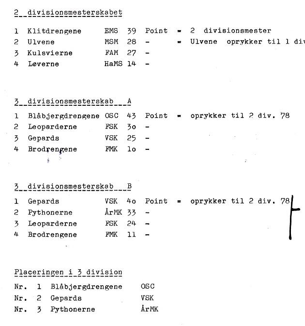 1977. Pythonerne bliver nr. 2 i 3. divionsmesterskabets gr. B.