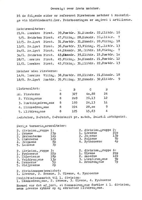 Slutstilling og matchoversigt for 1. division 1973.