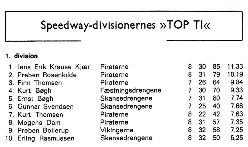 Topscoringstabellen for 1. division 1973. Alle Piraterne på Top-Ti med Finn som nr. 3.