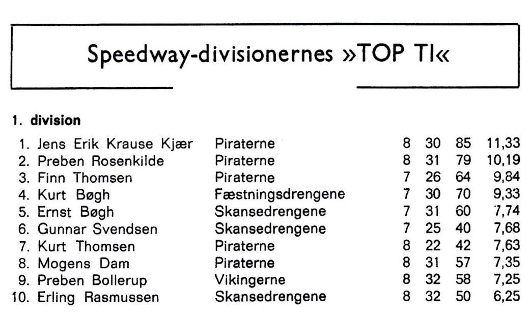 Topscoringstabellen for 1. division 1973. Alle Piraterne på Top-Ti med Finn som nr. 3.