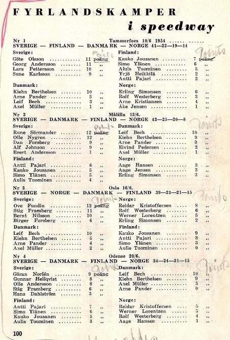 SVEMOS kalender 1955 bragte alle resultater fra de 4 landskampe i 1954.
