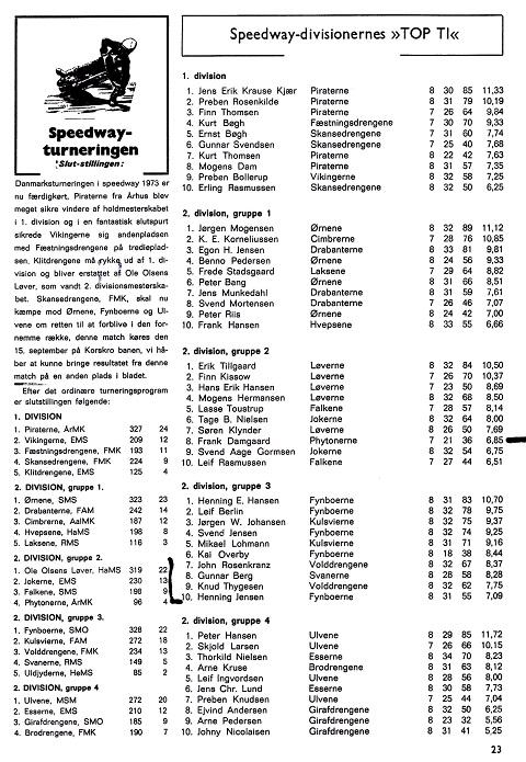 Topscorertabellen 1973.