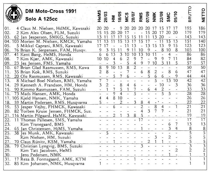 Kim og Kawasaki 125cc var et dårligt match i 1991.