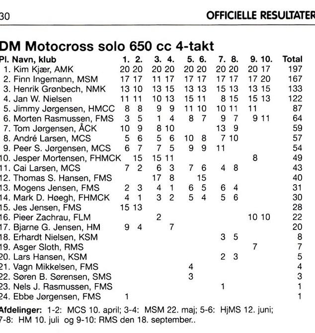 Kim tabte kun 1 heat i 1994.