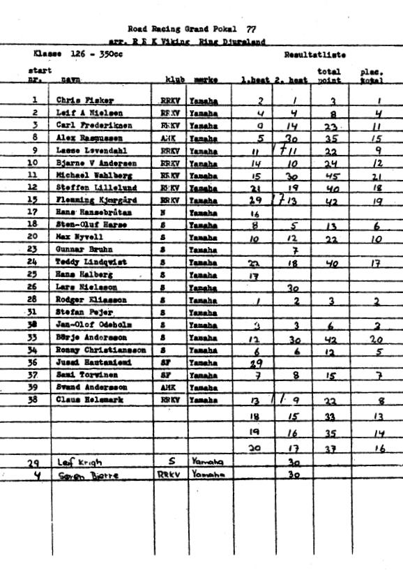 Resultatliste Grand Pokal 77_001