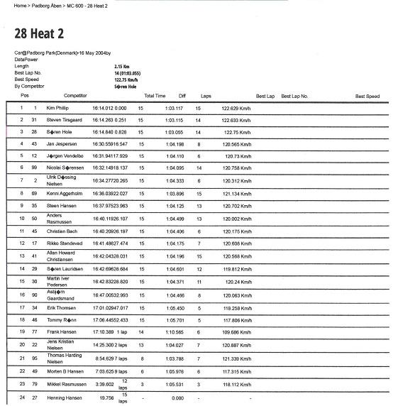 2. afd. Race 2 Padborg
