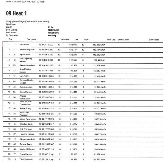 4. afd. Race 1 JR