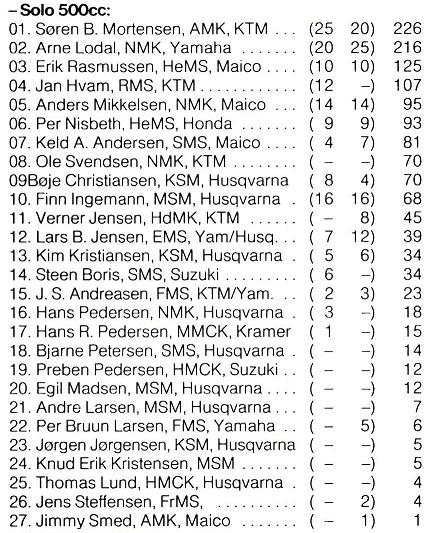 Efter en hård kamp med Arne Lodal genvandt Søren DM. MB 1981-10