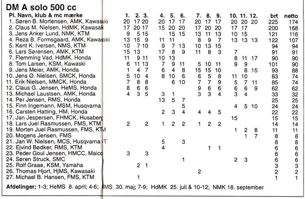 1993-12 DM Cross slut Søren B. 500