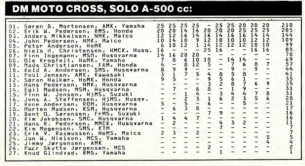 DM slutstilling 1984. MB 84-12