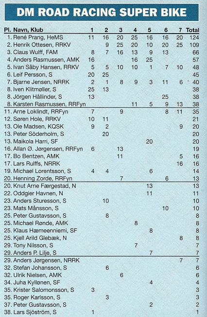 Anders deltog kun i enkelte DM afdelinger, men blev alligevel nr. 4 i slutstillingen.