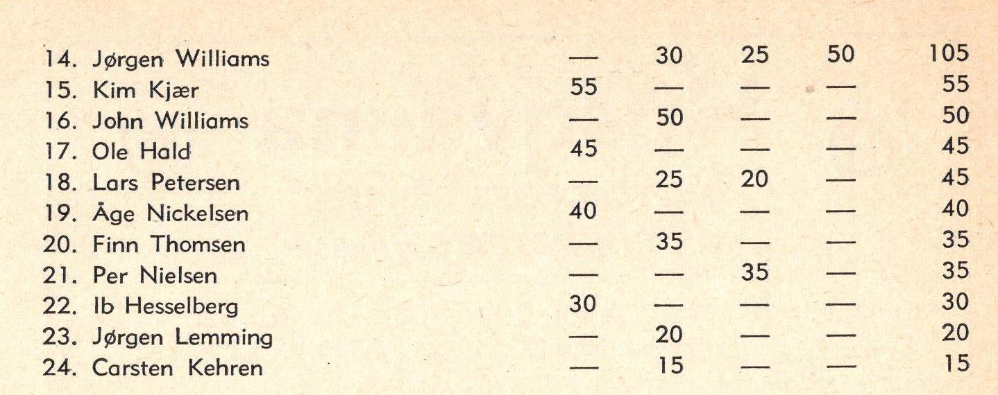1975-05 img2 Klubm. H slut