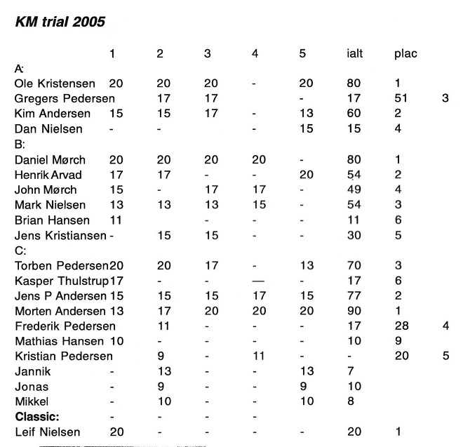 2006-04 img1 Klubm. S.trial